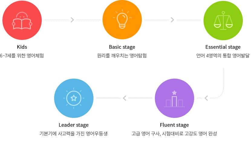 1.Kids Stage 영어와 친해지는 6~7세를 위한 영어체험, 2.Basic Stage영어의 원리를 깨우치는 영어탐험, 3.Essential Stage언어 4영역의 고른 활용을 통한 통합 영어발달 , 4. Fluent Stage 탄탄한 기본기에 고차원적 사고를 더하여 영어우등생 양성, 5,Leader Stage고급 영어 구사와 시험대비를위한 고강도 영어 완성